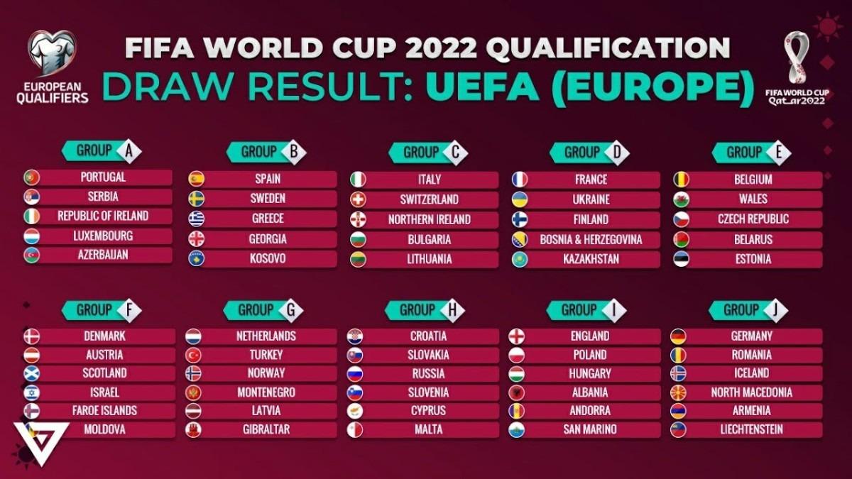 žrijeb kvalifikacija za svjetsko prvenstvo 2022